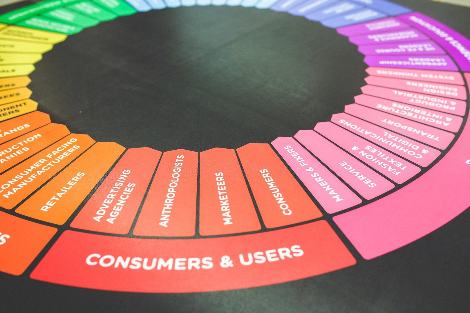 Digitale Kundenerfahrung