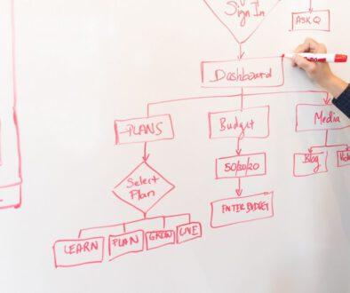 Prozessmanagement: In fünf Schritten Ihre Prozesse perfektionieren